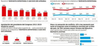 El 86% de peruanos desaprueba el desempeño del Congreso en julio, según IEP