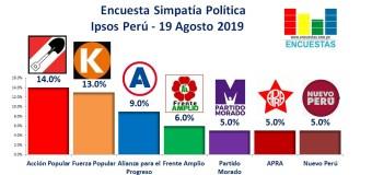 Encuesta Simpatía Política, Ipsos Perú – 19 Agosto 2019