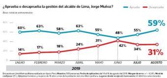 Aprobación de Jorge Muñoz subió de 55% a 59% en Agosto según Ipsos Perú