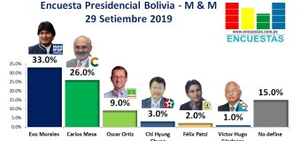 Encuesta Presidencial Bolivia, Mercados y Muestras – 29 Setiembre 2019