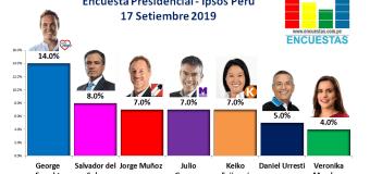 Encuesta Presidencial, Ipsos Perú – 17 Setiembre 2019