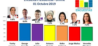 Encuesta Presidencial, Online – 01 Octubre 2019