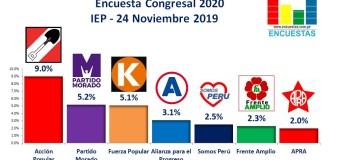 Encuesta Elecciones Congresales, IEP – 24 Noviembre 2019