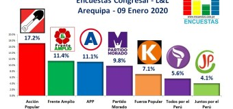 Encuesta Congresal por Arequipa, L&L – 09 Enero 2020