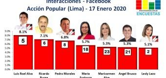 Candidatos más visitados en Facebook por AP (Lima) – 17 Enero 2020