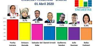 Encuesta Presidencial, Online – 01 Abril 2020