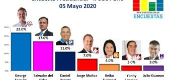 Encuesta Presidencial, Ipsos Perú – 05 Mayo 2020