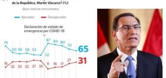 Aprobación de Martín Vizcarra bajó a 65% en Julio 2020, según Ipsos Perú