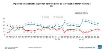 Aprobación de Martín Vizcarra bajó a 60% en Agosto 2020, según Ipsos Perú