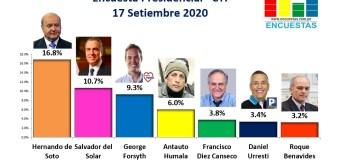 Encuesta Presidencial, CIT – 17 Setiembre 2020