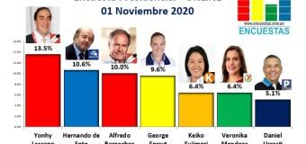 Encuesta Presidencial, Online – 01 Noviembre 2020
