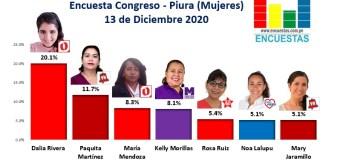 Encuesta Congreso, Piura – Online, 13 Diciembre 2020 (Mujeres)