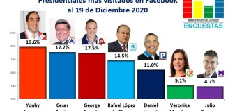 Candidatos más visitado en Facebook – 19 Diciembre 2020
