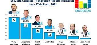 Encuesta Congreso Lima, Renovación Popular (Hombres) – Online, 17 Enero 2021