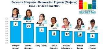 Encuesta Congreso Lima, Renovación Popular (Mujeres) – Online, 17 Enero 2021