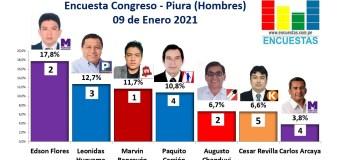 Encuesta Congreso, Piura – Online, 09 Enero 2021 (Hombres)