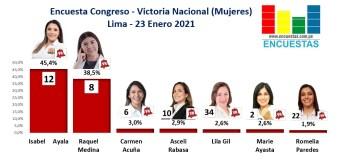 Encuesta Congreso Lima, Victoria Nacional (Mujeres) – Online, 23 Enero 2021