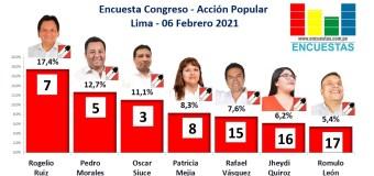 Encuesta Congresal, Acción Popular – Online, 06 Febrero 2021