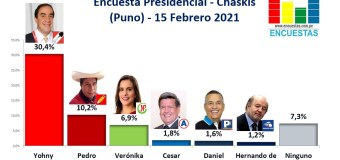Encuesta Presidencial, Chaskis – (Puno) 15 Febrero 2021