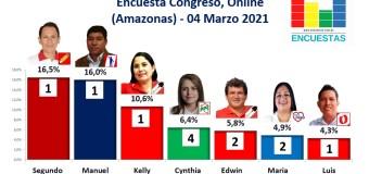 Encuesta Congreso, Online (Amazonas) – 04 Marzo 2021