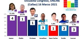Encuesta Congresal, Online (Callao) – 16 marzo 2021