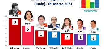 Encuesta Congreso, Online (Junín) – 09 Marzo 2021