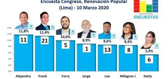 Encuesta Congreso, Renovación Popular (Lima) – 10 Marzo 2021
