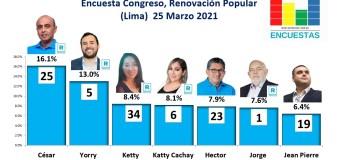 Encuesta Congreso, Renovación Popular (Lima) – 25 Marzo 2021