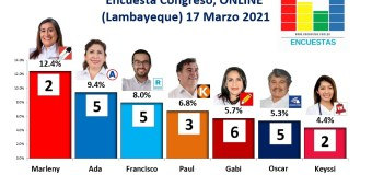 Encuesta Congresal, Online (Lambayeque) – 17 marzo 2021