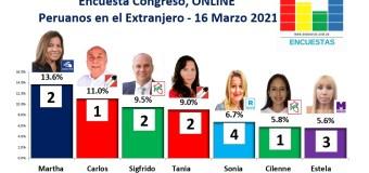 Encuesta Congresal, Online (Peruanos en el Extranjero) – 16 marzo 2021