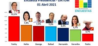 Encuesta Presidencial, Datum – 01 Abril 2021