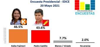 Encuesta 2da Vuelta, Idice – 20 Mayo 2021