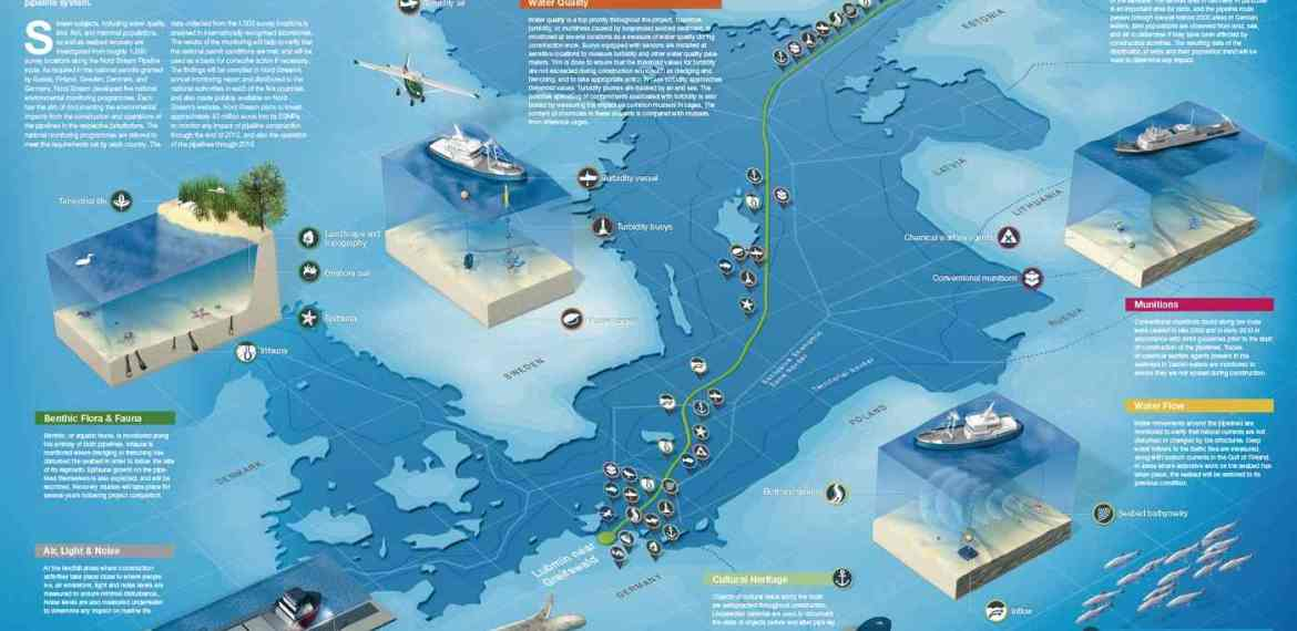 Environmental Impacts of Nord Stream Pipeline 'Minor, Local, Short-term'