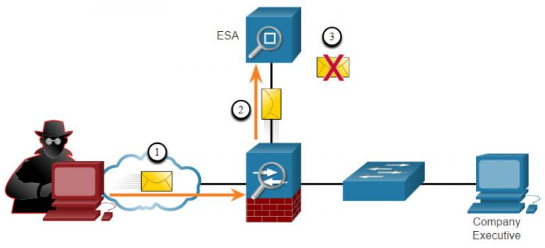 Cisco Email Security Appliance ESA x