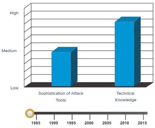 Sophistication of Attack Tools vs Technical Knowledge