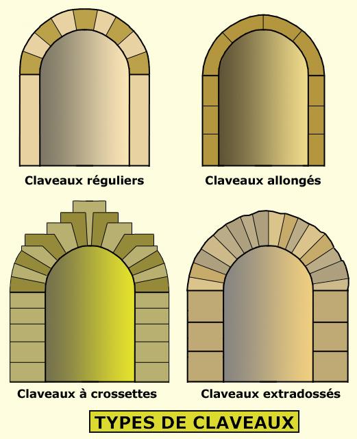 Arc En Plein Cintre : plein, cintre, Roman, L'aspect, Technique, L'équilibre