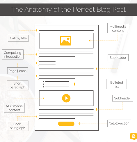 Blog Post >> The Anatomy Of The Perfect Blog Post A Complete Guide