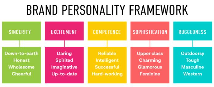 ब्रांड व्यक्तित्व परिभाषा, रूपरेखा और amp;  उदाहरण आपको प्रेरित करने के लिए ~ प्लस नि: शुल्क व्यायाम + प्रश्नोत्तरी!
