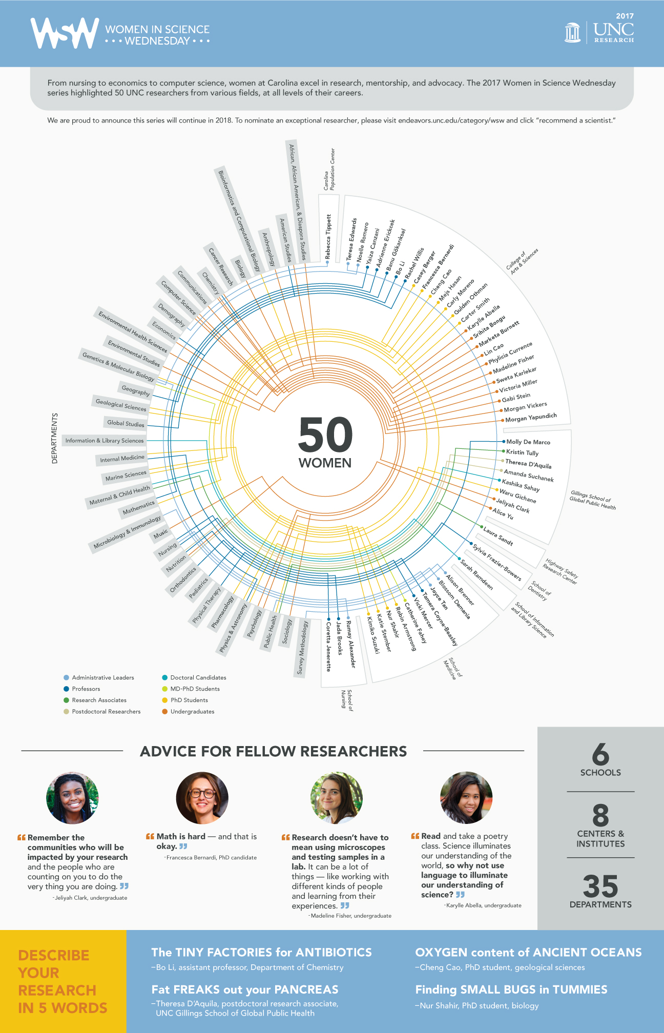 Women In Science Wednesday Infographic