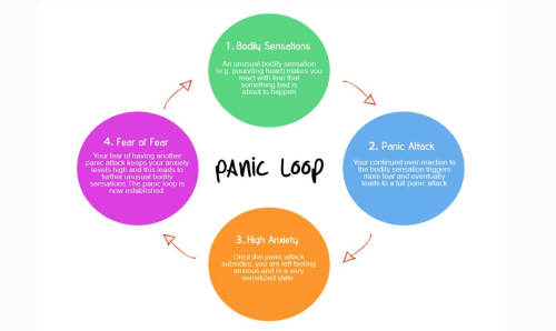 small resolution of panic attack diagram