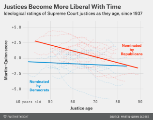 roeder-scoutusag judges become more liberal over timeing
