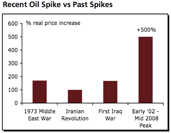recent-oil-spike-vs-past-spikes