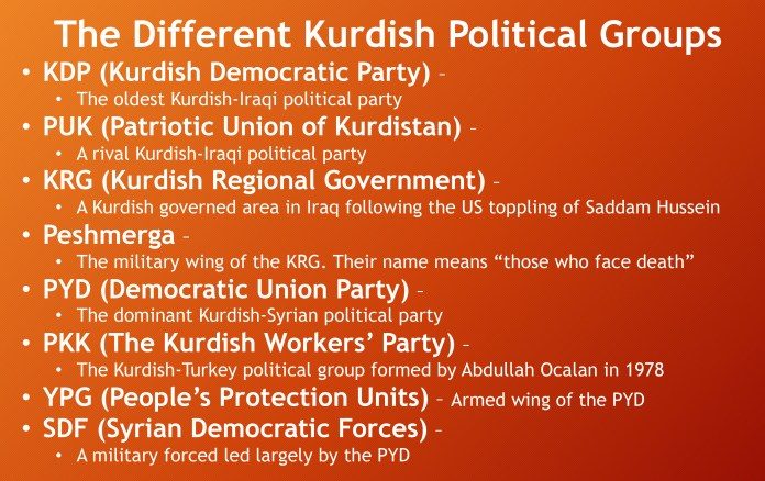 """The Different Kurdish Political Groups KDP (Kurdish Democratic Party) – The oldest Kurdish-Iraqi political party PUK (Patriotic Union of Kurdistan) – A rival Kurdish-Iraqi political party KRG (Kurdish Regional Government) – A Kurdish governed area in Iraq following the US toppling of Saddam Hussein Peshmerga – The military wing of the KRG. Their name means """"those who face death"""" PYD (Democratic Union Party) – The dominant Kurdish-Syrian political party PKK (The Kurdish Workers' Party) – The Kurdish-Turkey political group formed by Abdullah Ocalan in 1978 YPG (People's Protection Units) – Armed wing of the PYD SDF (Syrian Democratic Forces) – A military forced led largely by the PYD"""