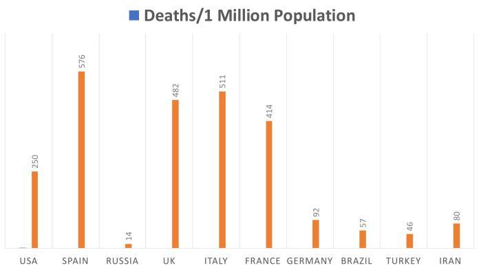 coronavirus deaths per million population