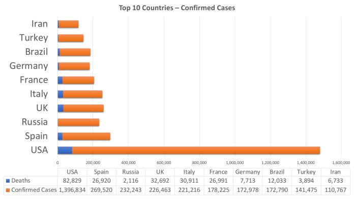 coronavirus top 10 nations may 12, 2020