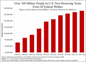 More Than 100 Million Americans Are On Welfare