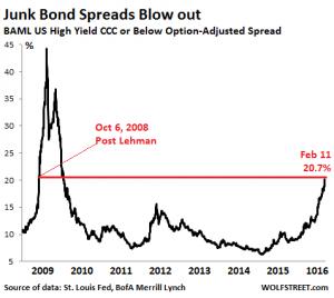Junk Bond Spreads - Wolf Richter