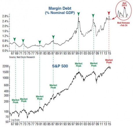 Margin Debt - James Stack