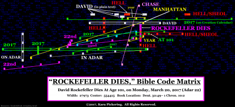Rockefeller Dies Bible Code Matrix - Kara Pickering
