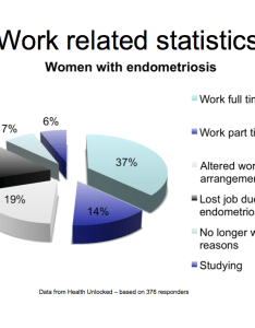 Pie chart survey of women with endometriosis who work also uk information day  october endohope rh